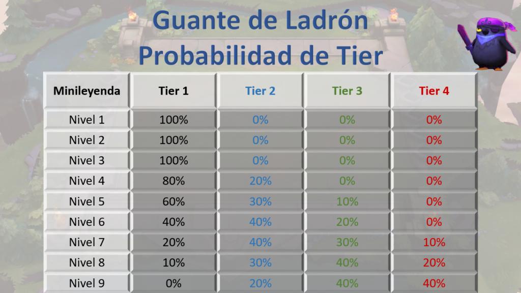 Guante de Ladrón Probabilidad de Tier vs Nivel Minileyenda