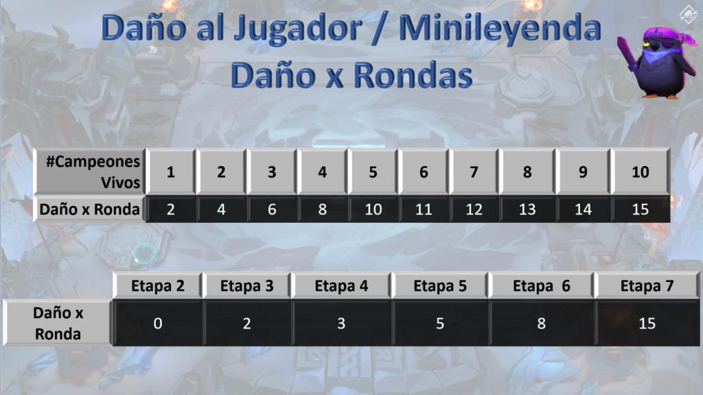 Daño x Ronda 11.2 TFT