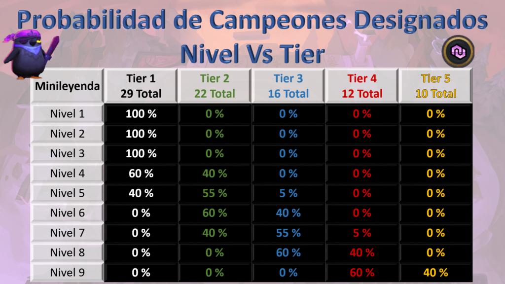 Nivel vs Tier Designados 11.2 TFT Arreglado