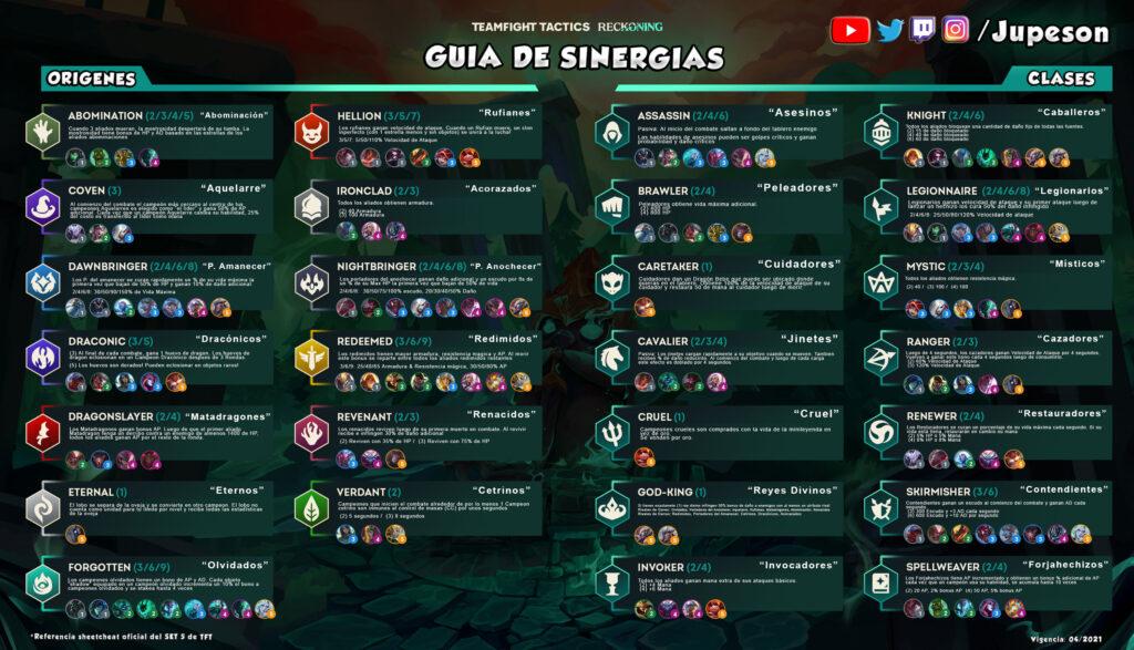 Guias de Sinergias del Set 5 en Español CheatSheets