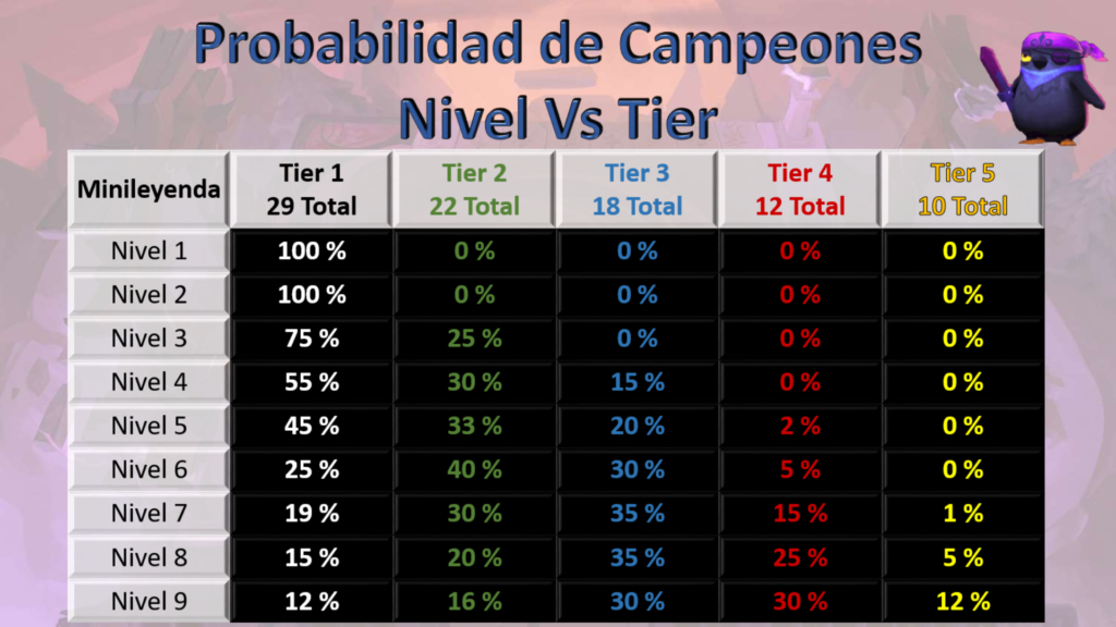 Tabla Nivel Vs Tier Teamfight Tactics TFT 11.12